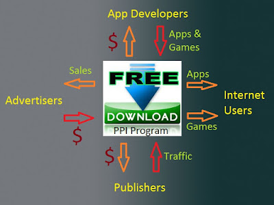 what is PPI affiliate programs,how to earn affiliate commissions without selling things
