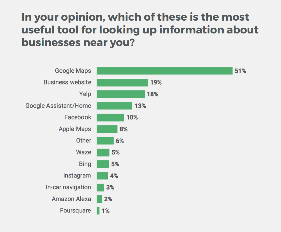 Which of these is the most useful tool for looking up information about businesses near you?