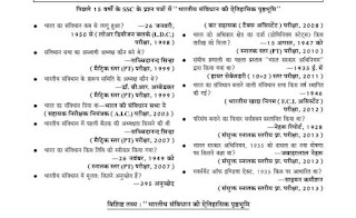 Last 15 Years Questions of SSC Polity PDF Download [Hindi]