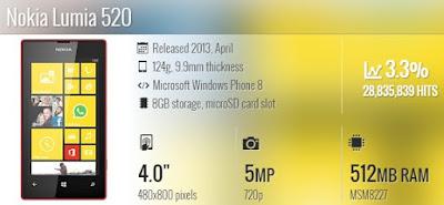 Spesifikasi Nokia Lumia 521 RM-917 (T-Mobile)