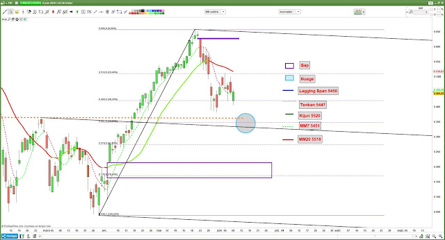 Analyse technique CAC40 [08/06/18] -1-