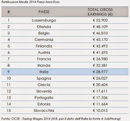 Chi guadagna di più in Italia, e in Europa