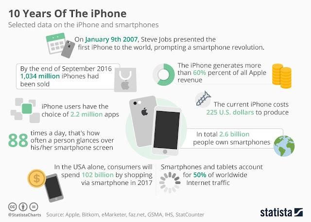 Statistik-penjualan-iPhone-selama-10-tahun