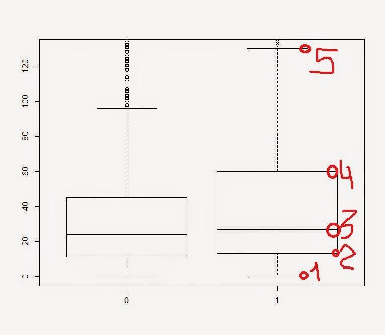 Как читать диаграмму boxplot