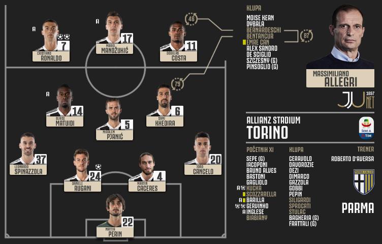 Serie A 2018/19 / 22. kolo / Juventus - Parma 3:3 (1:0)