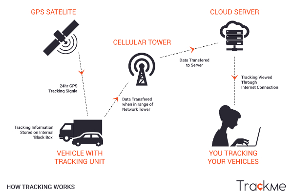 TrackMe GPS Tracking Server