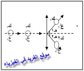مسائل على التصادم المرن في بعدين ـ أولى ثانوي مصر