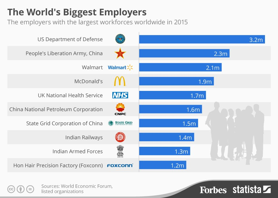The World's biggest employers