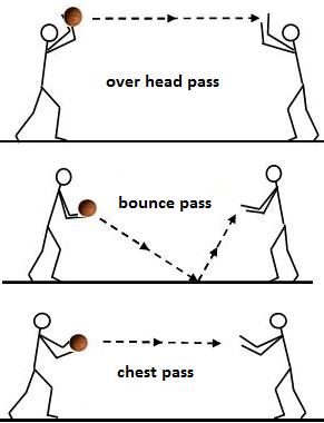 Teknik Dasar Bola Basket Dan Penjelasannya : teknik, dasar, basket, penjelasannya, Teknik, Dasar, Permainan, Basket, Lengkap, Dengan, Gambar, ATURAN, PERMAINAN