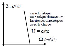 Caractéristiques MCC