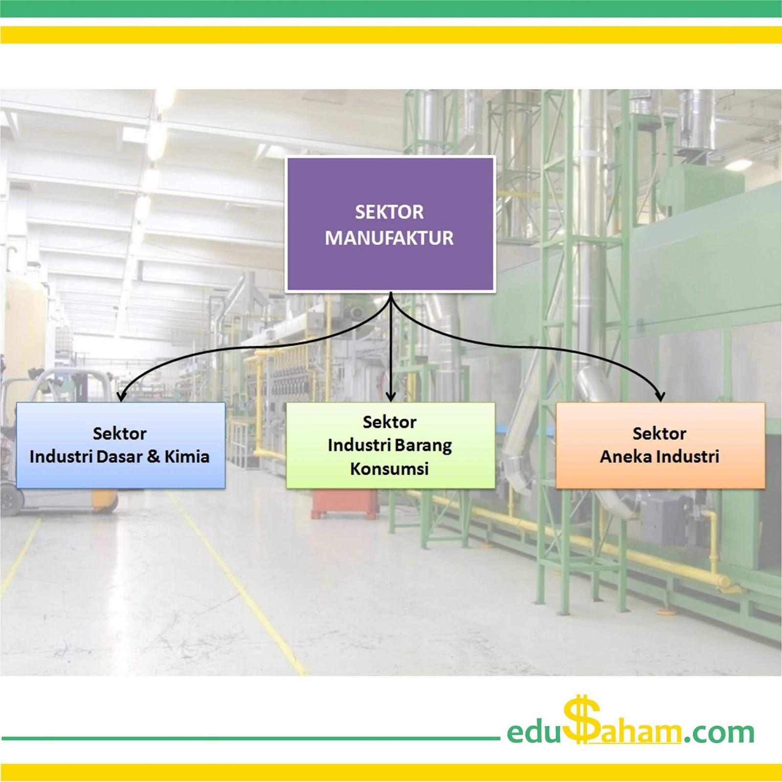Perusahaan Sektor Manufaktur Yang Terdaftar Di Bei Edusaham