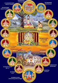 Guru Stuthi / Acharya Vandanam before starting your Pooja