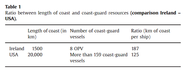 Table 1: Ration between length of coast and coast-guard resources (Ireland vs USA)