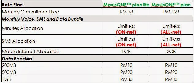 Maxis launches always-on, worry free postpaid plan