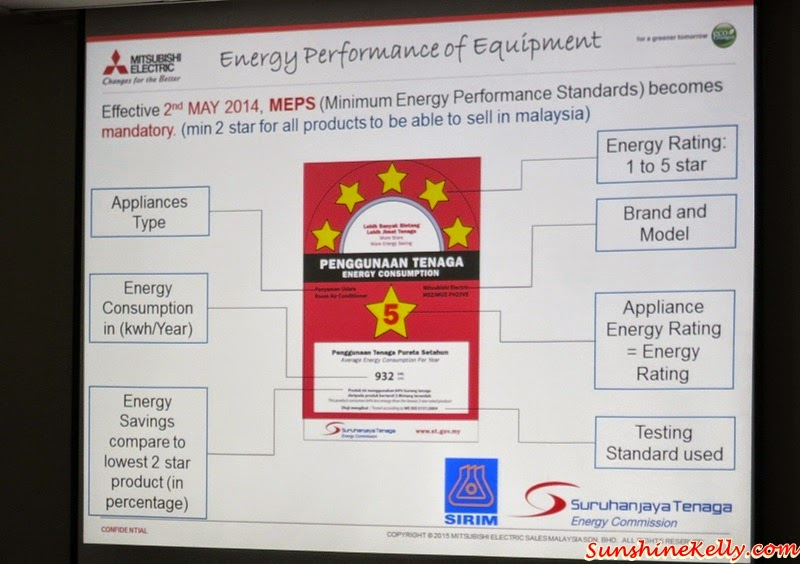 Mitsubishi Electric, Eco Changes, For A Greener Tomorrow, Energy saving rating system