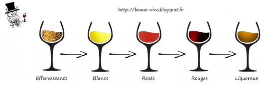 beaux-vins ordre dégustation vin