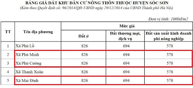 Bảng giá đất nông nghiệp huyện Sóc Sơn