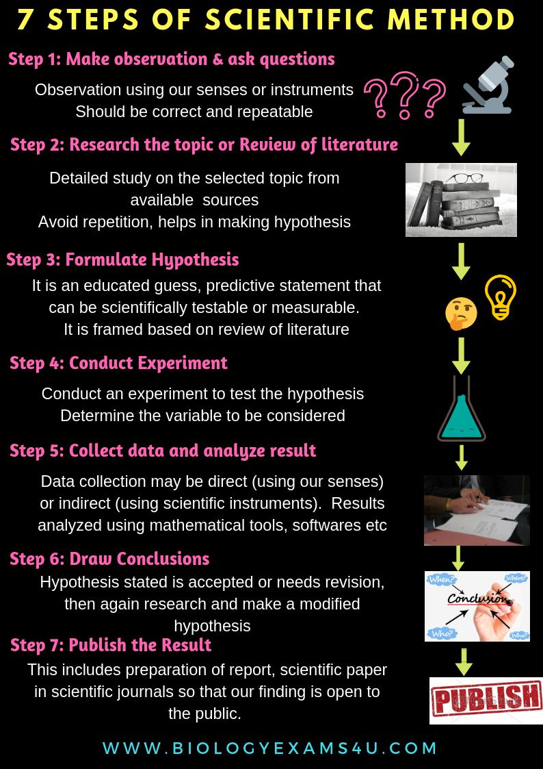 7 Steps of scientific method in biology poster