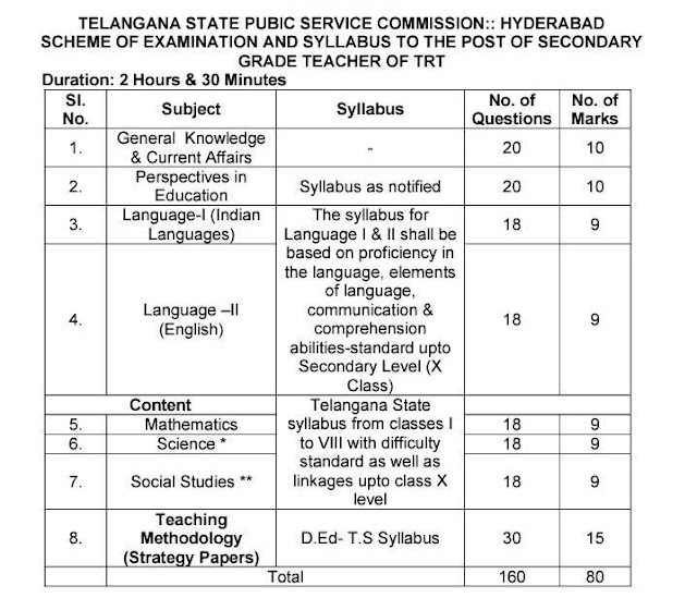 TS TRT Syllabus 2017 Exam Pattern Download Telangana TRT New Syllabus In Telugu TS TRT Syllabus 2017 Exam Pattern Download Telangana TRT New Syllabus In Telugu: Telangana Public Service Commission recently announced notification for the recruitment of School Assistant (SA), Secondary Grade Teacher (SGT), Language Pandits (Grade II) and Physical Education Teacher (PET) vacant positions. It very good opportunity for job hunters who looking for Latest TS TRT Notification 2017. After registering job seekers are looking for TS TRT Syllabus 2017 on the Internet eagerly. Now in here we shared the Telangana TRT Syllabus In Telugu job applicants those going to start their preparation. And further more links regarding the TRT Exam Pattern / Syllabus in PDF format uploaded and shared link right below this article./2017/10/ts-trt-sgt-syllabus-2017-exam-pattern-new-syllabus-in-telugu.html