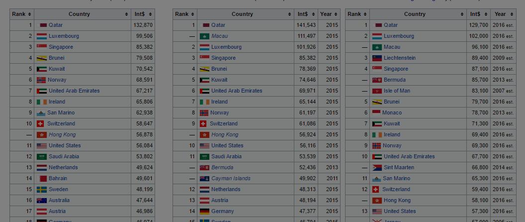 Image result for Negara dengan Pendapatan Perkapita (GDP) TERTINGGI DI DUNIA. Urutan nomor satu