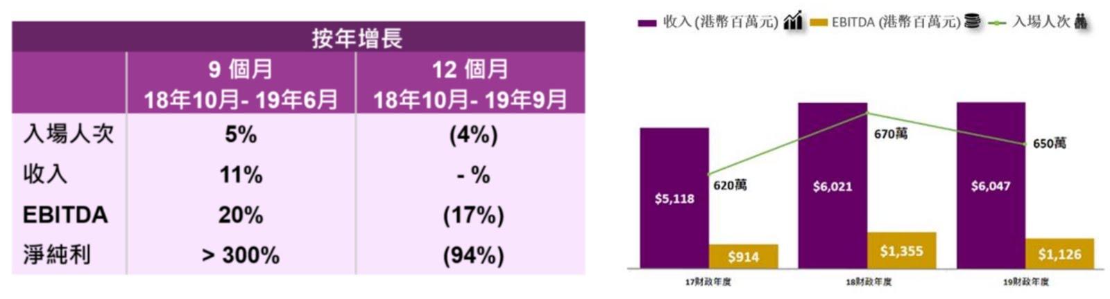香港迪士尼樂園度假區2019財政年度