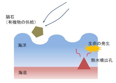 地球 生命の発生過程2