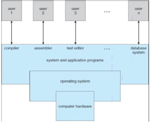 Gambar 1. Empat komponen sistem komputer_
