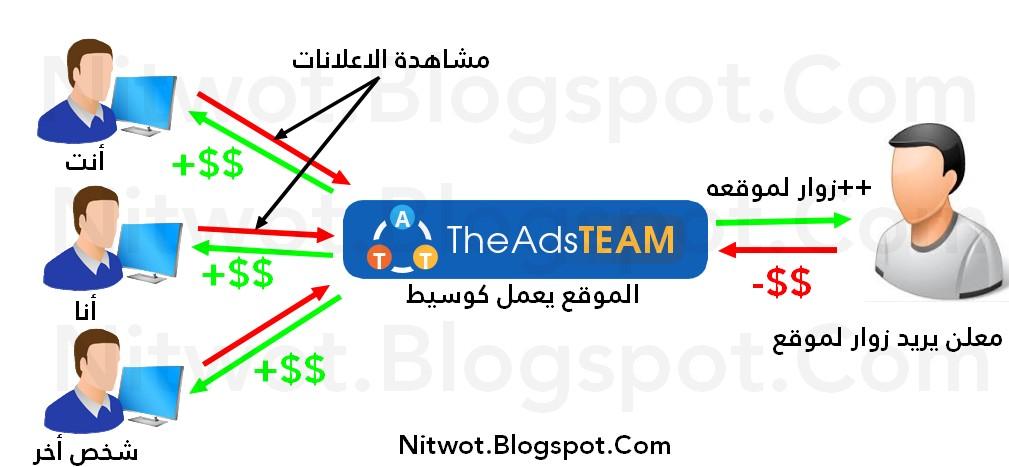 Theadsteam-شرح-حلال-نصاب-الاستثمار-استراتيجية-مشاكل-اثبات-مصداصقية-2016-2017