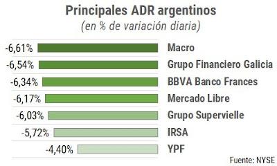 Se caen los activos argentinos