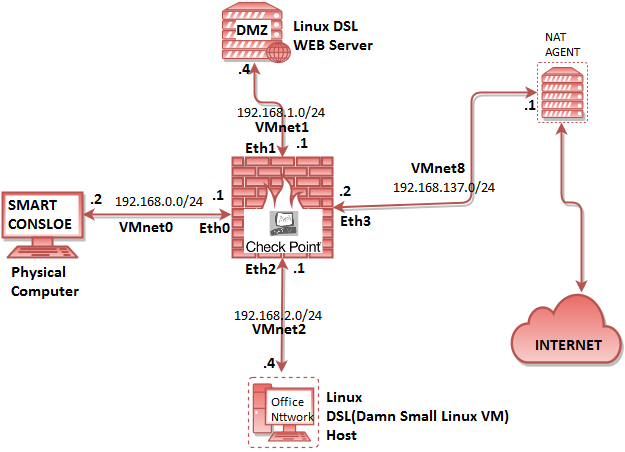 Checkpoint : Security Gateway Appliances - Route XP Private