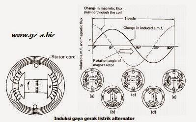 Induksi AC Generator
