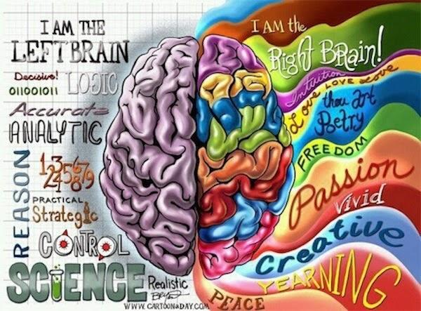 Rahasia cara mengasah dan melatih otak kanan