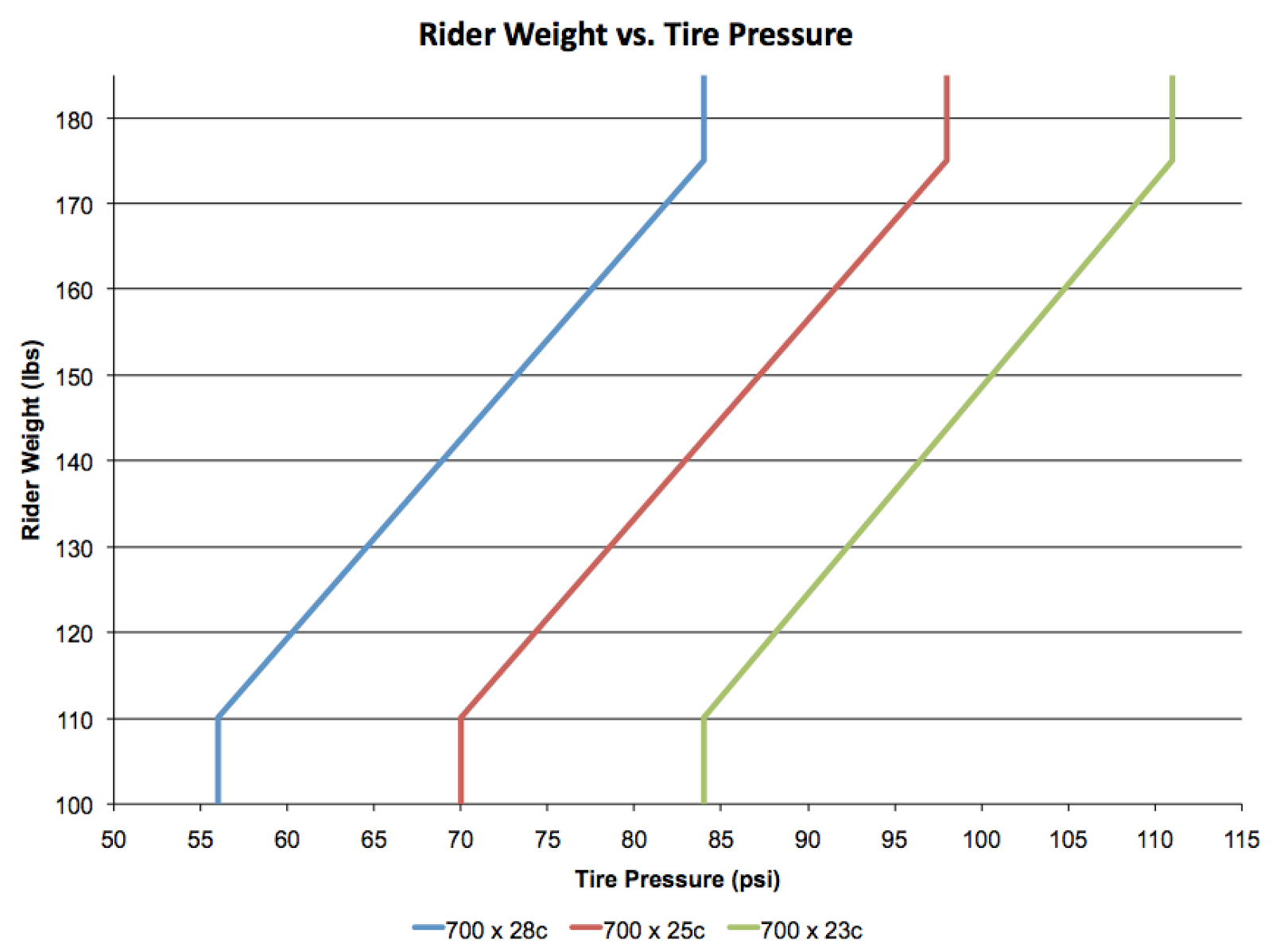 Note Never Exceed The Maximum Pressure Recommended By Your Tire Manufacturer And Inflate To A Less Than Minimum