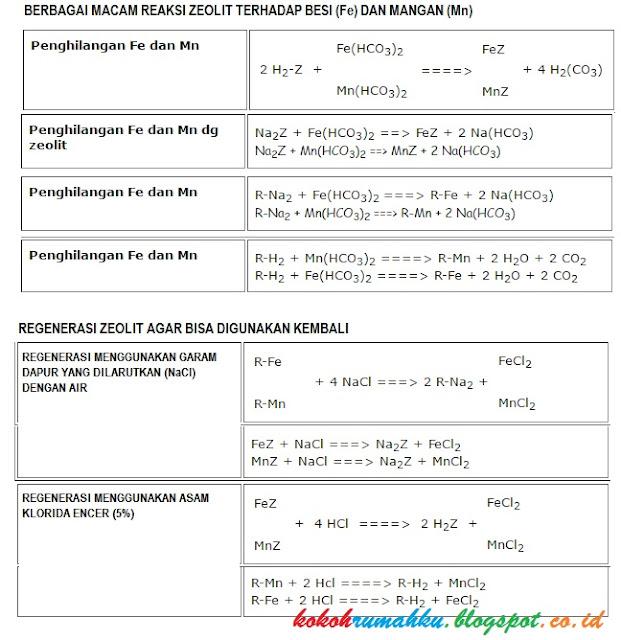 Daftar Bahan Kimia Dan Cara Proses Pengolahan Air Sumur