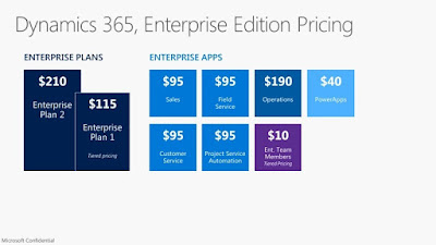 Slide with per user pricing for Dynamics 365