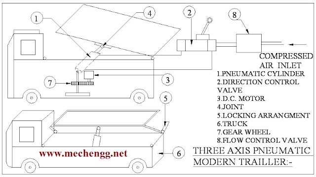 Three axis pneumatic modern trailer -mechanical project