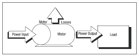 How To Determine The Efficiency of An Electric Motor Using