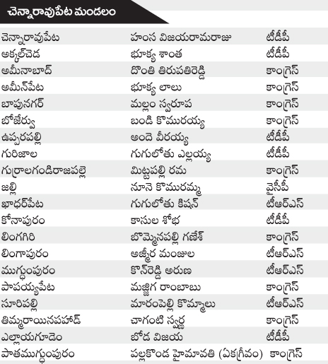 INDIAN PRESS 365 DAYS: Sarpanch list elected on 27/07/2013