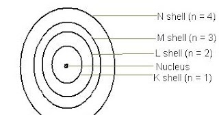 NCERT Chemistry Class 9: Chapter 4: Structure of the Atom