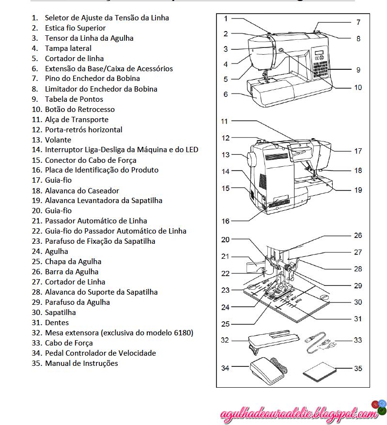 Fantástico La Máquina De Coser Anatomía Viñeta - Imágenes de ...