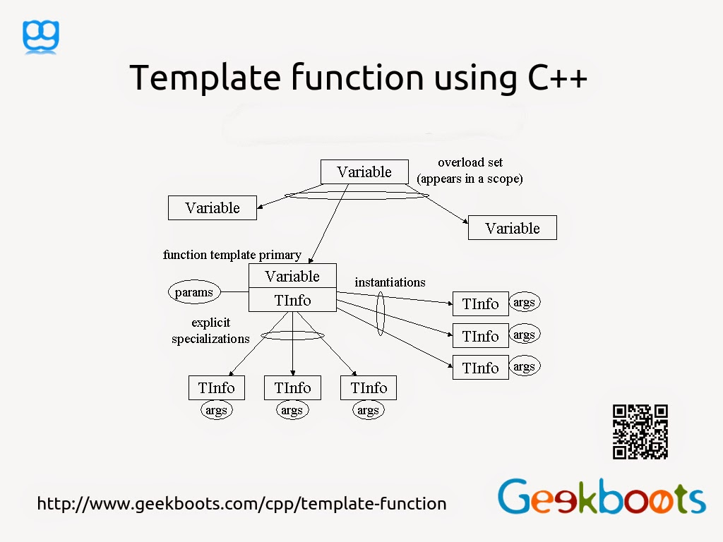 C template function variadic and variable templates in c 14 peter gam pronofoot35fo Gallery