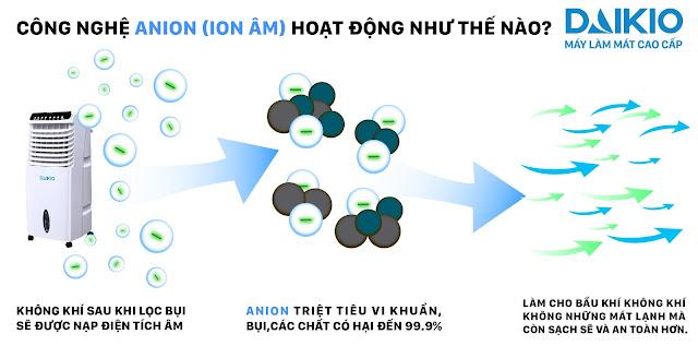 Lọc sạch không khí nhờ chức năng Ion âm