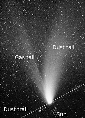 A Comet showing its Gas and Dust tails as it approaches Sun