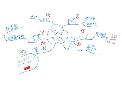 ミニマインドマップ 「11/17 ToDo」 (作: 塚原 美樹) ~ ToDoにナンバーを入れて、やるべきことの順序を示す
