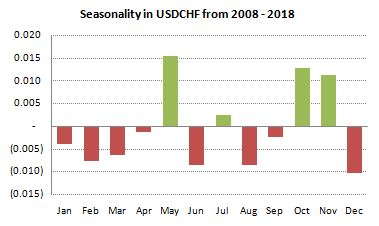 USDCHF Seasonality from 2008-2018