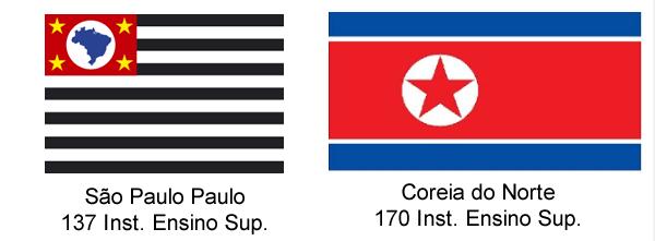 www.fertilmente.com.br - Comparacao entre o numero de instituições de ensino superior de São Paulo e a Coreia do Norte