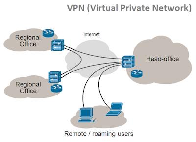 Pengertian Dan Fungsi VPN Pada Jaringan Komputer