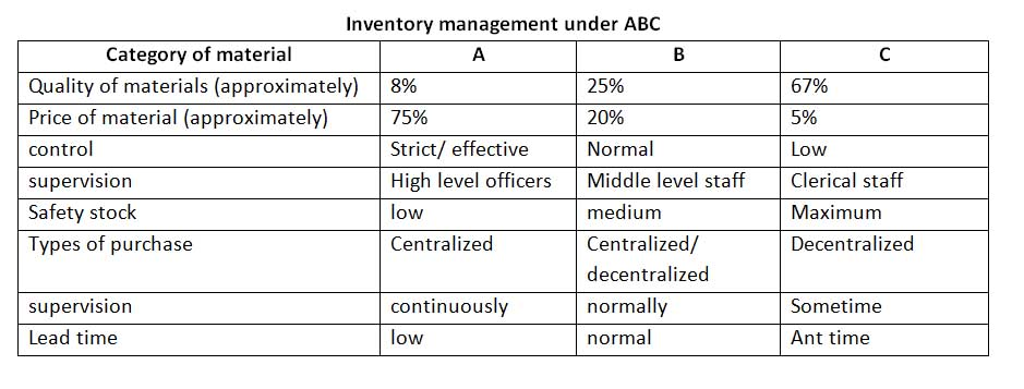 advantages of abc analysis What is abc analysis advantages abc analysis and disadvantages abc analysis meaning of abc the main objective/advantages of job order costing are presented.