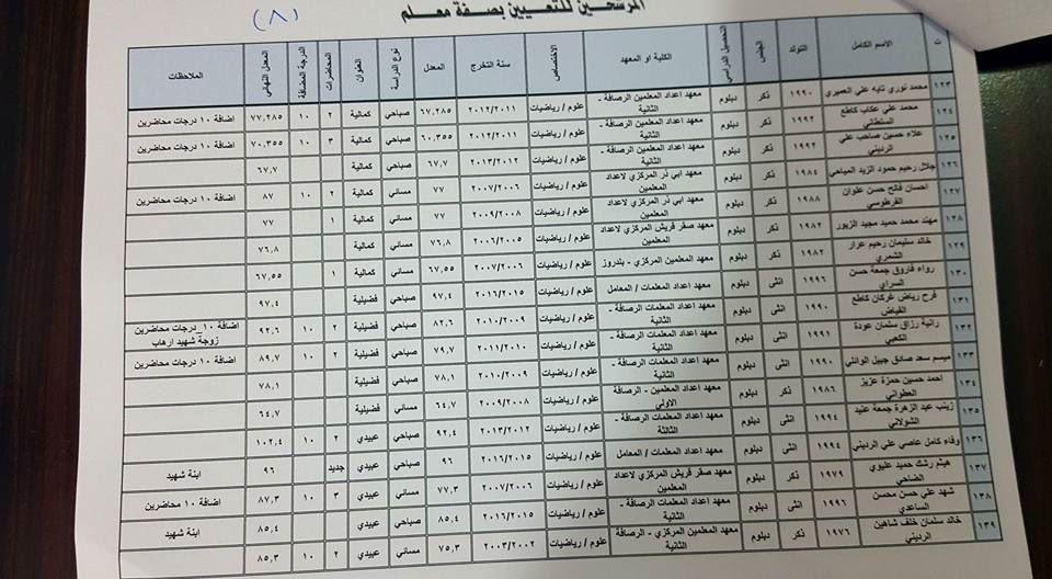اسماء المرشحين بصفة مدرس و معلم على ملاك تربية أطراف شرق بغداد العدد 160 مدرس