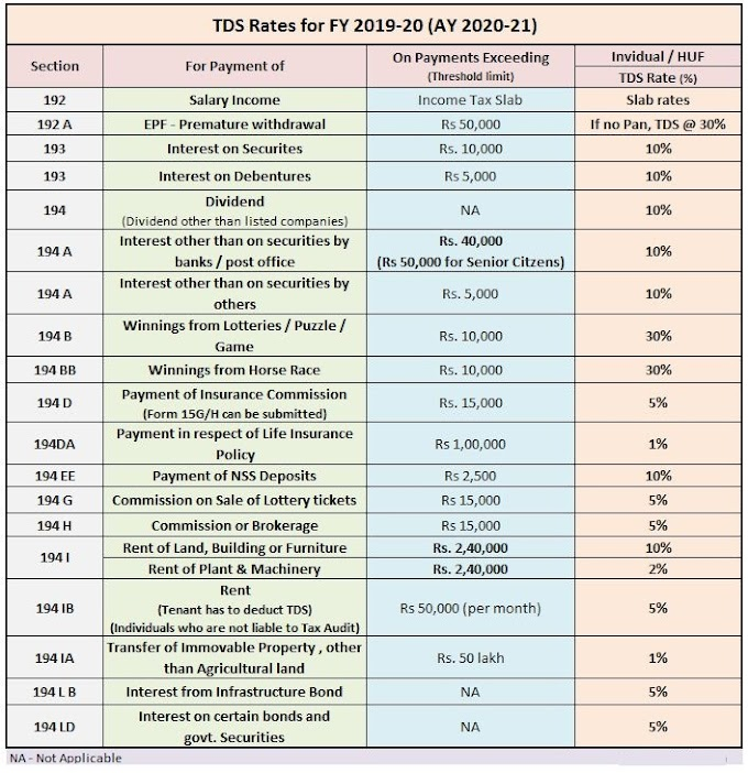 TDS Rate & Tax Provisions for F.Y. 2019-20 (A.Y. 2020-21)